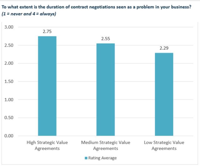 Gestión de contratos: El costo oculto de una negociación interminable