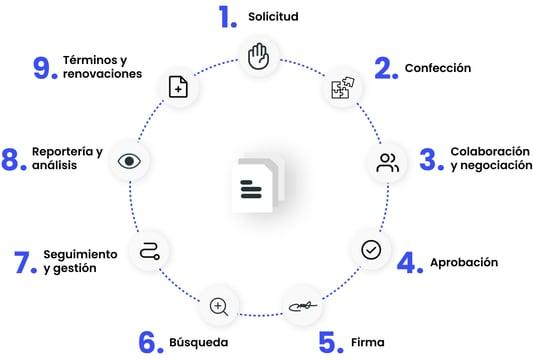 webdox-img-ciclo-contrato