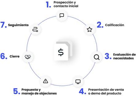 webdox-img-ciclo-venta