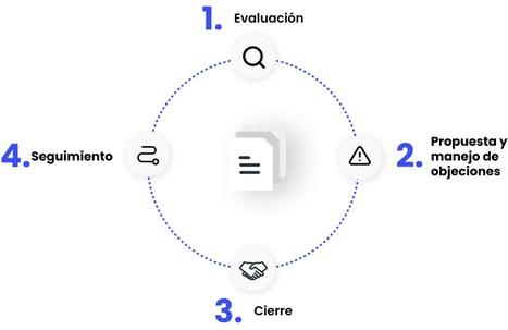 webdox-img-ciclo-vida-contrato