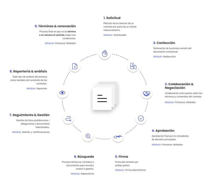 webdox-img-contract-life-cicle
