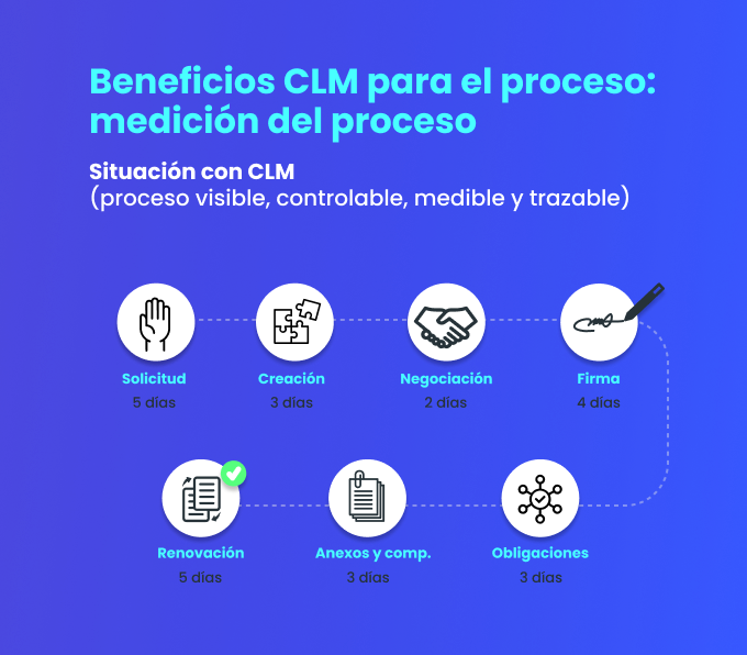 webdox-software-gestion-contratos-digitales-beneficios-clm-post