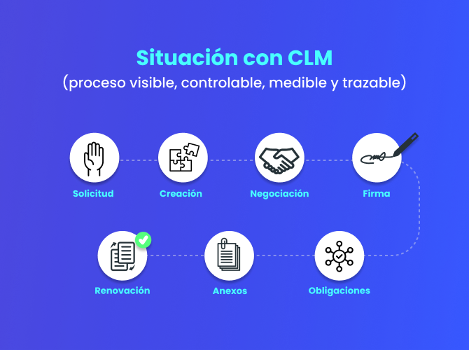 webdox-software-gestion-contratos-digitales-beneficios-clm-procesos-post