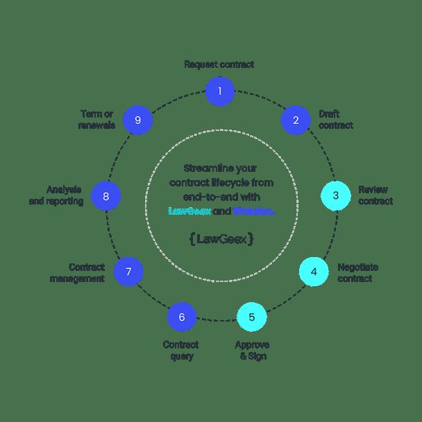 webdox-start-finish-circle